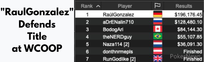 Raul Gonzalez Defends Title at WCOOP