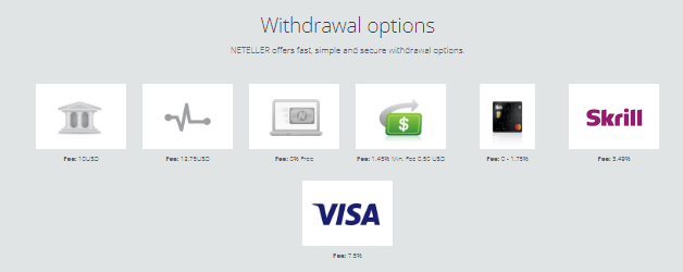 Neteller WIthdrawal Options